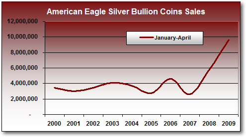 Total Silver Eagle Bullion Coin Sales, Jan-Apr (2000-2009)*