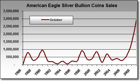 American Silver Eagle Bullion Coin Sales, Oct. 1986-2009