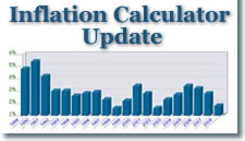 CoinNews Rate of Inflation Charts