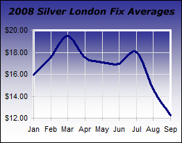 Chart: 2008 London Fix Silver Averages