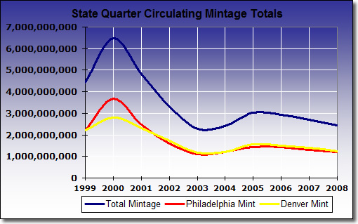 Chart: Circulating State Quarter Mintage Totals