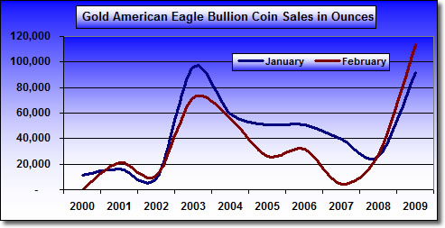 Chart: Gold American Eagle Bullion Coin Sales in Ounces (2000-2009)