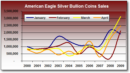 Monthly Silver Eagle Bullion Coin Sales, Jan-Apr (2000-2009)*