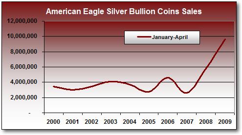 Total Silver Eagle Bullion Coin Sales, Jan-Apr (2000-2009)*