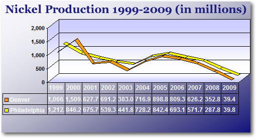 Jefferson Nickel Production by Mint Facility (1999-2009)