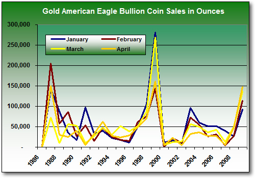 Eagle Gold Bullion Coin Monthly Sales, Jan-Apr (1986-2009)