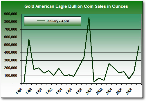 American Eagle Gold Bullion Coin Sales Total, January-April (1986-2009)