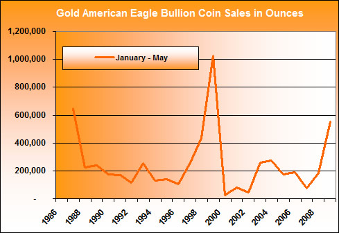 Gold Eagle Bullion Coin Sales Total, Jan-May (1986-2009)