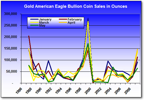 Gold Eagle Bullion Coin Monthly Sales, Jan-May (1986-2009)