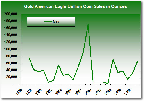 Gold Eagle Bullion Coin Sales in May (1986-2009)
