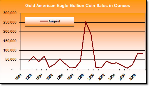 Chart: American Gold Eagle Bullion Coin Sales in August