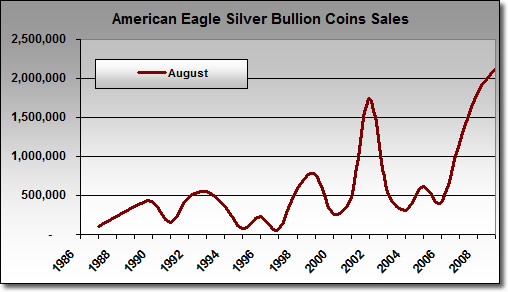 Chart: American Silver Eagle Bullion Coin Sales in August