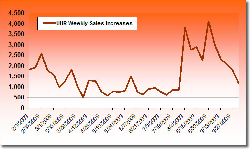 Ultra High Relief Gold Coin Weekly Sales Increases