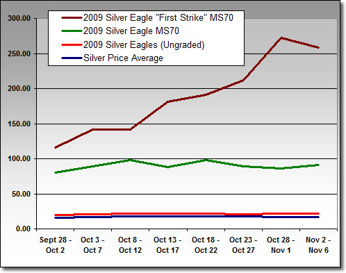 2009 Silver Eagle Prices Realized on eBay