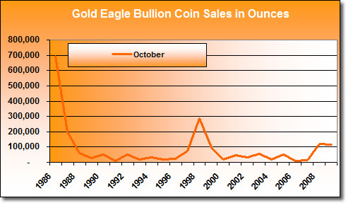 American Gold Eagle Bullion Coin Sales, Oct. 1986-2009
