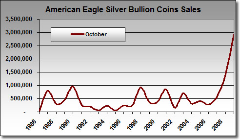 American Silver Eagle Bullion Coin Sales, Oct. 1986-2009
