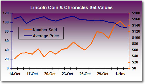 Lincoln Coin and Chronicles Set Values