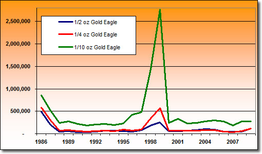 Fractional American Gold Eagle Sales by Year: 1986-2009