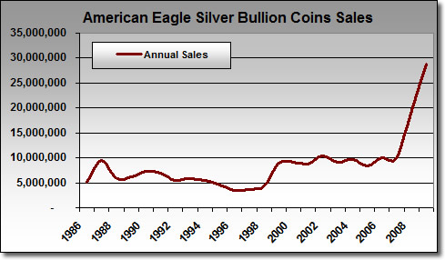 American Silver Eagle Bullion Coin Sales: 1986-2009