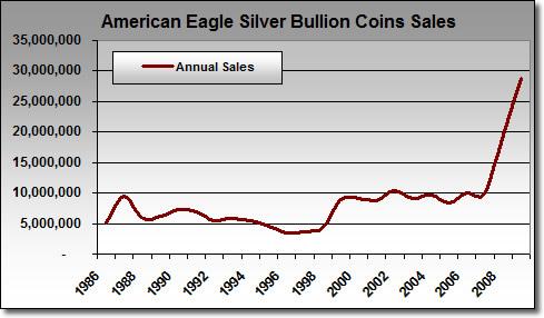 American Silver Eagle Bullion Coin Sales: 1986-2009