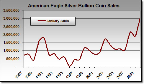 American Silver Eagle Bullion Coin Sales: January 1987 - January 22, 2010