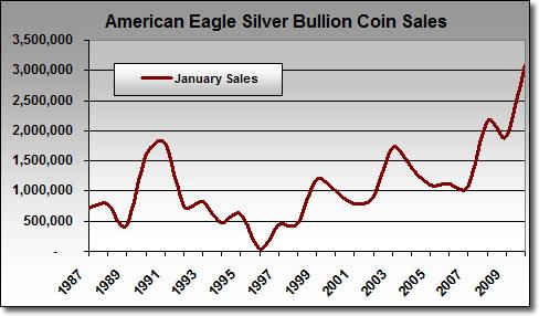American Silver Eagle Bullion Coin Sales: January 1987 - January 22, 2010