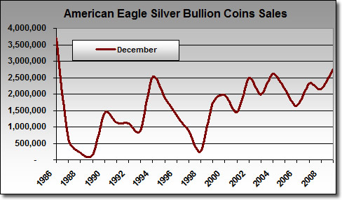 Silver Eagle Bullion Sales in December: 1986-2009