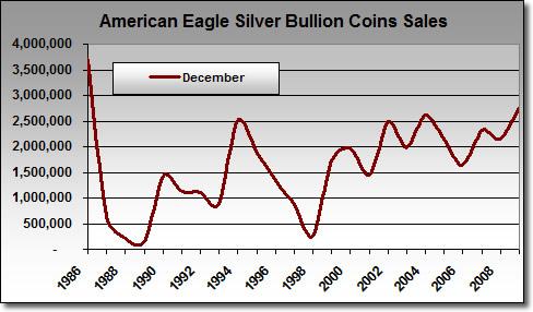 Silver Eagle Bullion Sales in December: 1986-2009