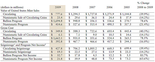 US Mint 2009 Revenue Sources