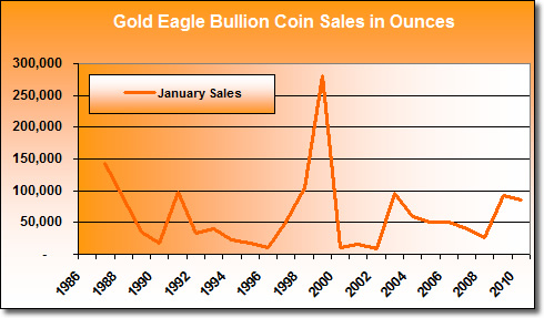 American Gold Eagle Bullion Coin Sales: January 1986 - January 2010