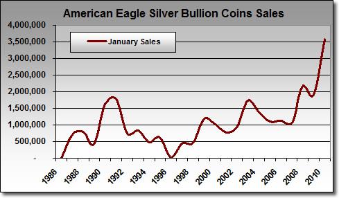 American Silver Eagle Bullion Coin Sales: January 1986 - January 2010