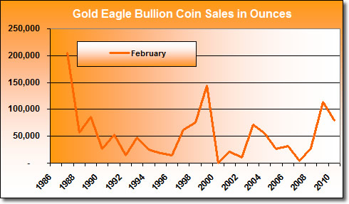 American Gold Eagle Bullion Coin Sales in February (1986-2010)