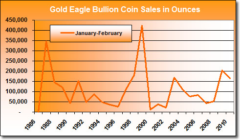 American Gold Eagle Bullion Coin Sales: January-February (1986-2010)