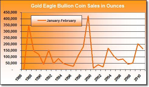 American Gold Eagle Bullion Coin Sales: January-February (1986-2010)