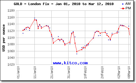 London Fix Gold Prices: January 1, 2010 to March 12, 2010