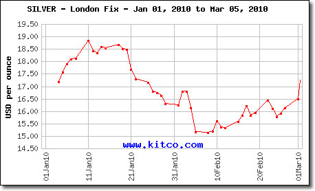 London Fix Silver Prices: January 1, 2010 to March 5, 2010