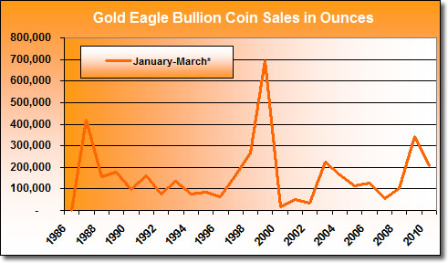 U.S. Mint Gold Eagle Coin Sales: January - March (1987 - 2010)