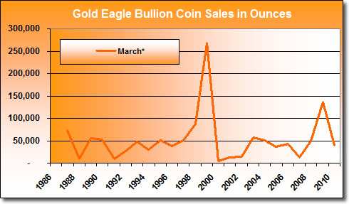 US Mint Gold Coin Sales in March (1987 - 2010)