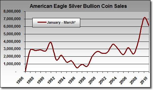 US Mint Silver Eagle Coin Sales