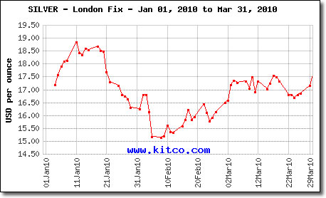 London Fix Silver Prices: January 1, 2010 to March 31, 2010