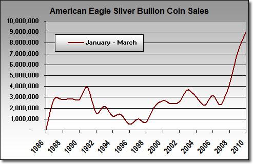 U.S. Mint American Silver Eagle Sales: First Quarter 2010