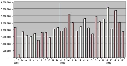 Silver Eagle Monthly Sales: Jan. 2008 - May 14, 2010