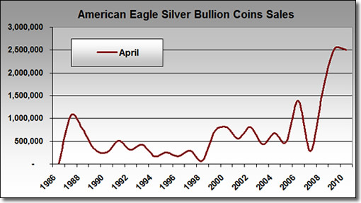U.S. Mint Bullion Silver Eagle April Sales: 1986-2010