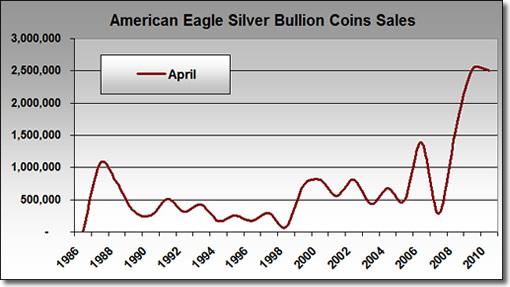 U.S. Mint Bullion Silver Eagle April Sales: 1986-2010