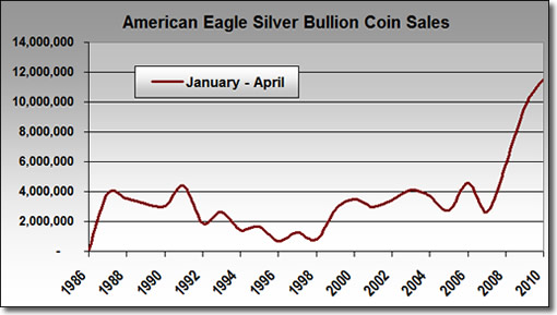 U.S. Mint Bullion Silver Eagle Sales: January - April (1986-2010)