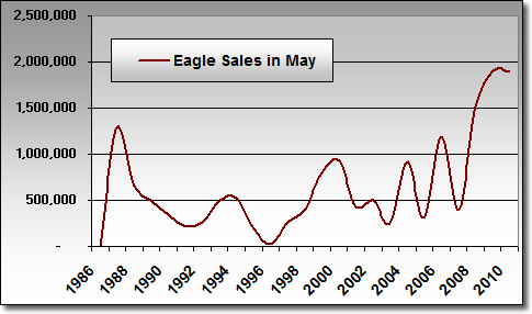 Silver Eagle Sales in May