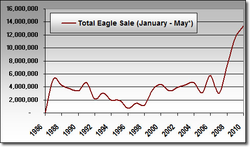 Total Silver Eagle Sales: Jan. - May