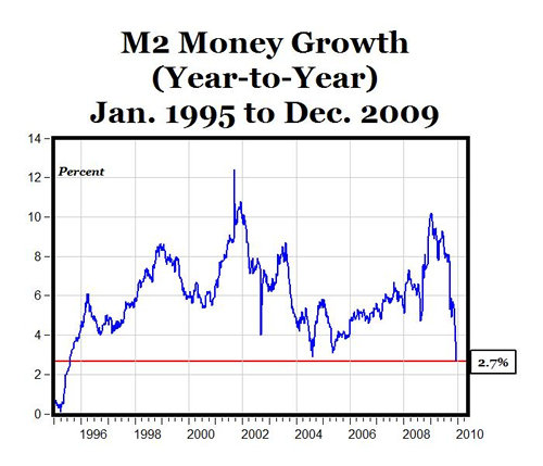 M2 Money Growth