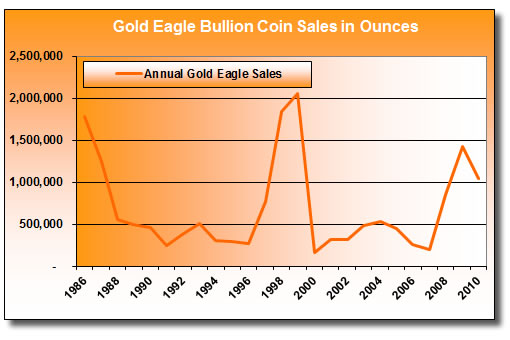 Annual Gold Eagle Bullion Coin Sales (1986-2010)