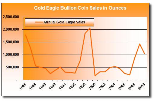 Annual Gold Eagle Bullion Coin Sales (1986-2010)
